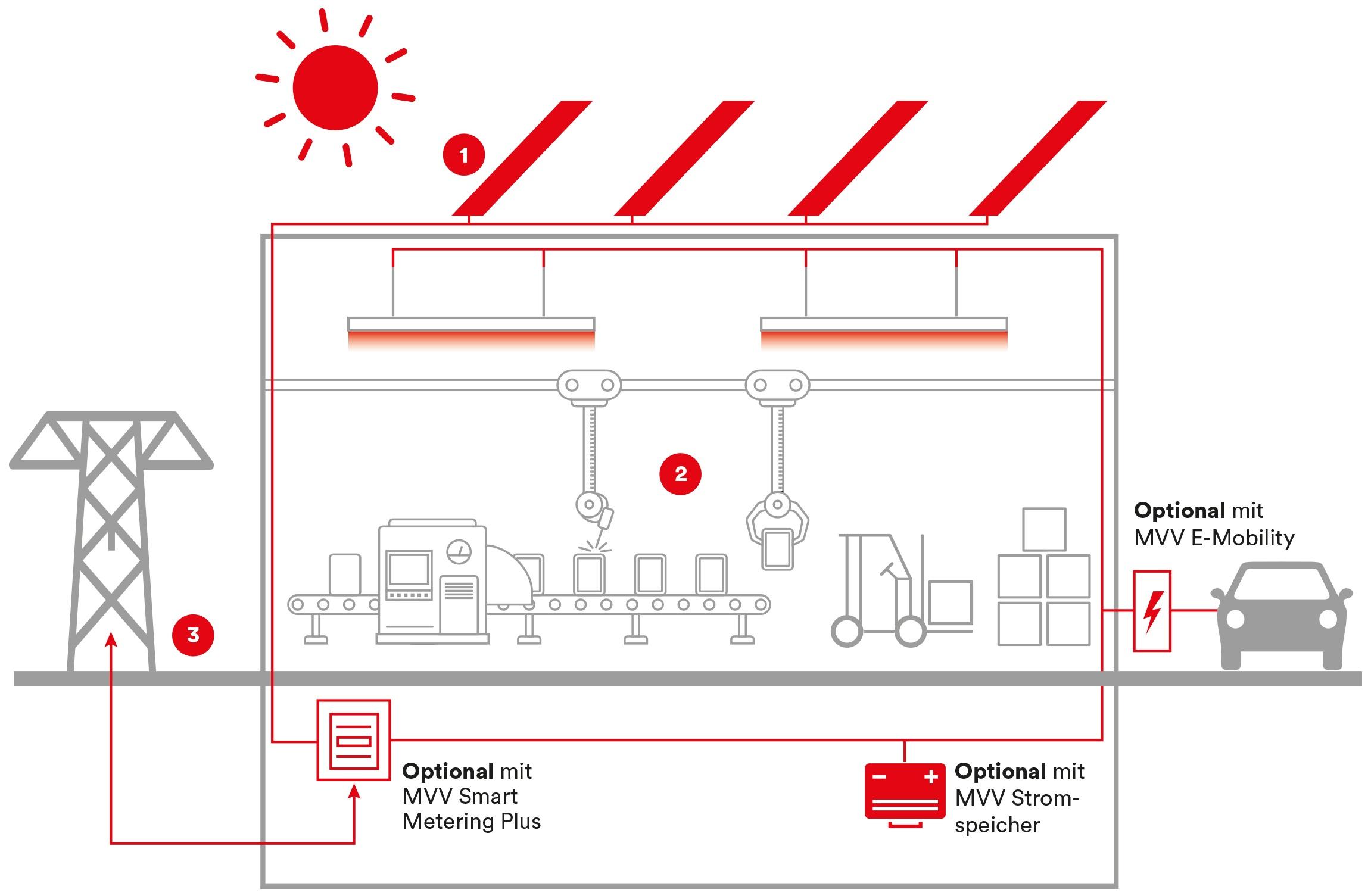 PV-Contracting_ToF_Eigenerzeugung und Speicher_Grafik-1b_180918