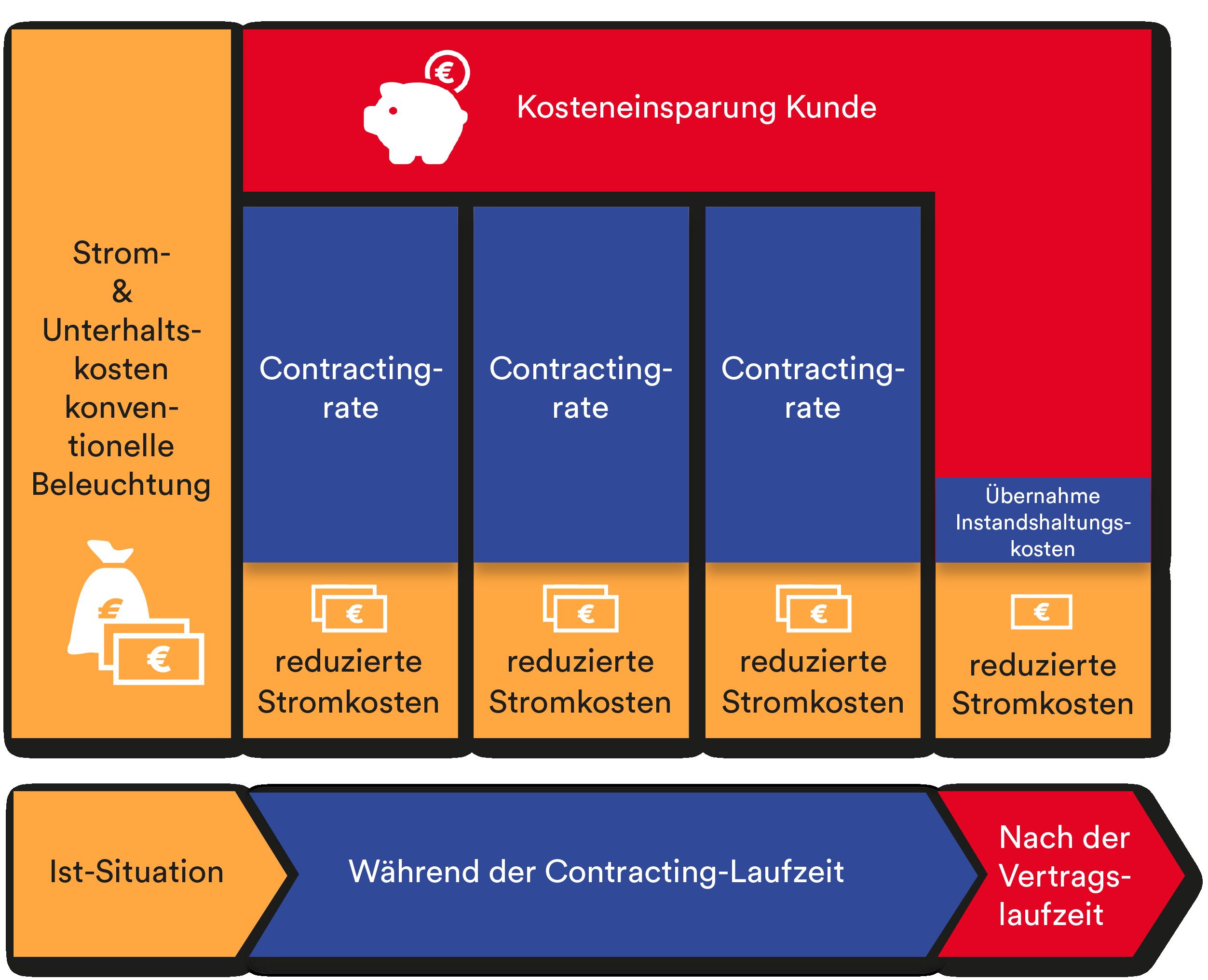 Kosteneinsparung Contracting