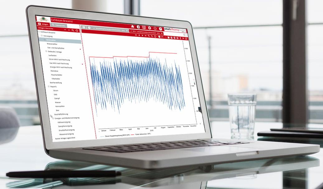 Stromspitzenanalyse